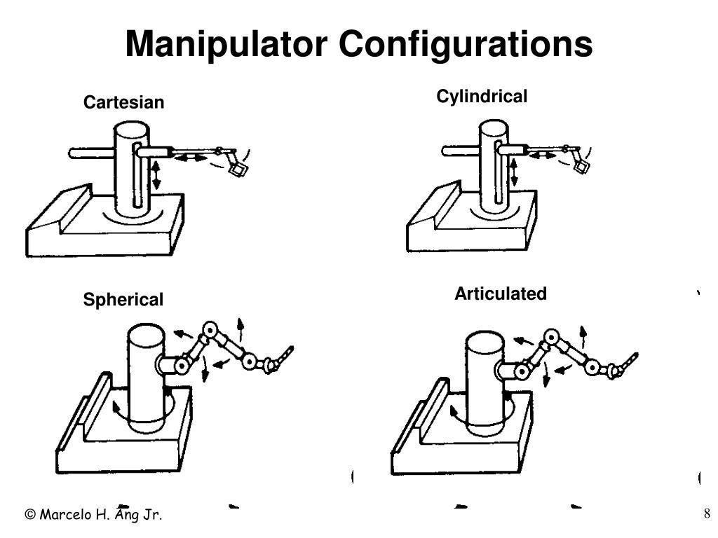 Manipulator Configurations