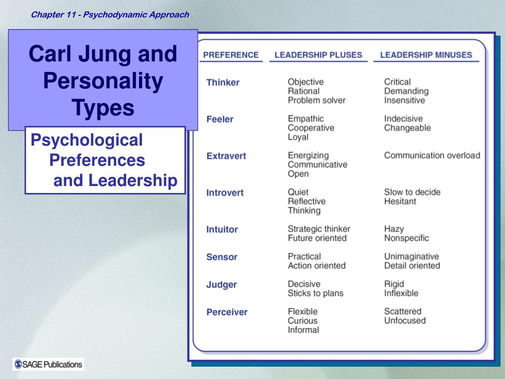 Carl Jung and Personality Types