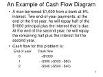 an example of cash flow diagram