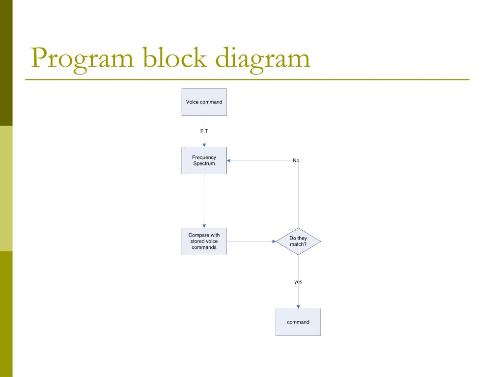 Program block diagram