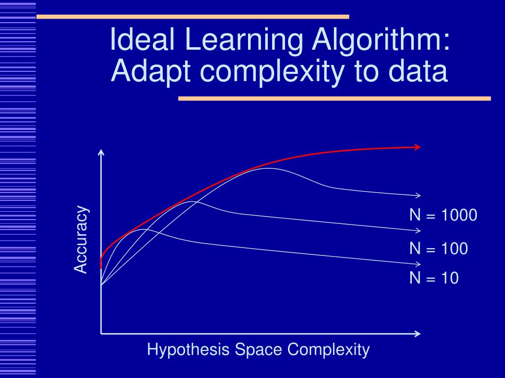 Ideal Learning Algorithm: Adapt complexity to data