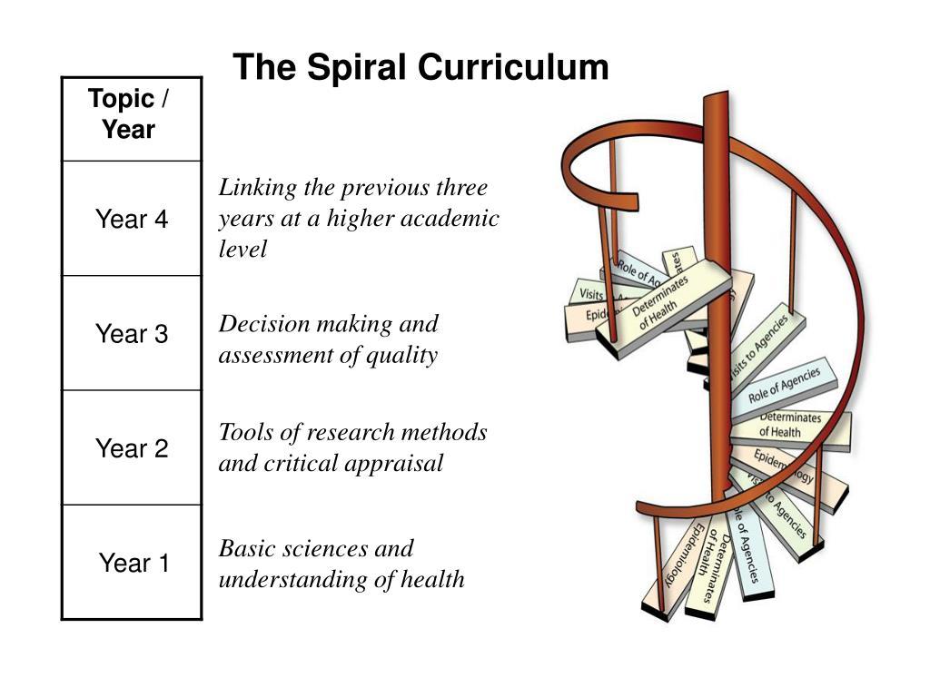 The Spiral Curriculum