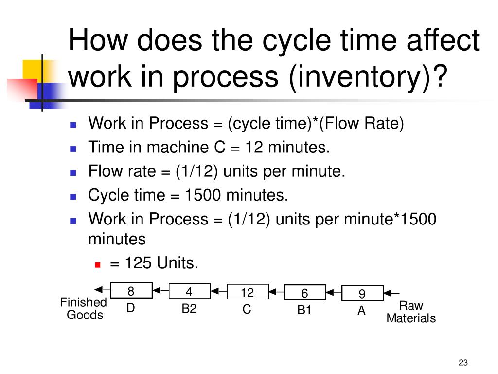 How does the cycle time affect work in process (inventory)?