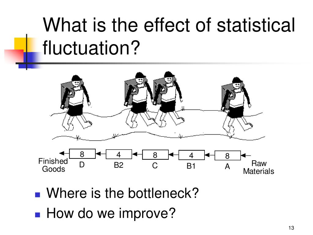 What is the effect of statistical fluctuation?