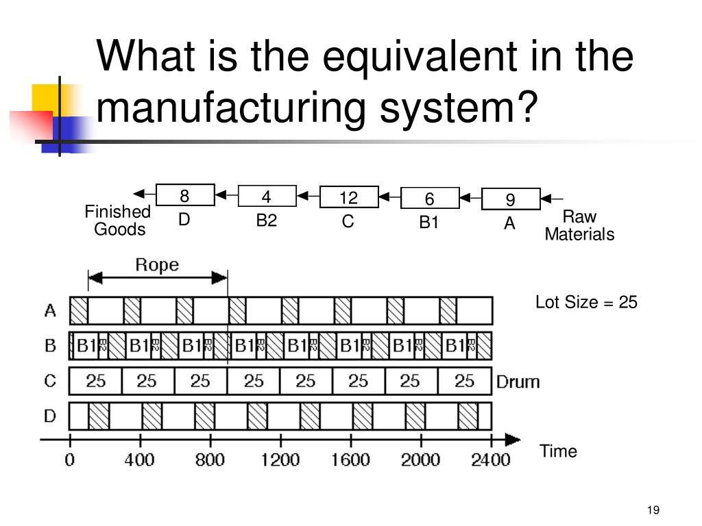 What is the equivalent in the manufacturing system?