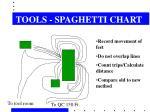 tools spaghetti chart