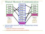 shared memory communication
