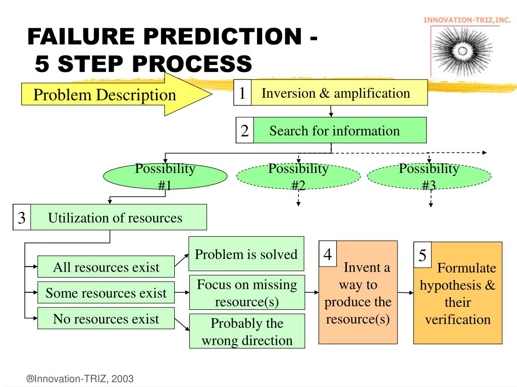 FAILURE PREDICTION -