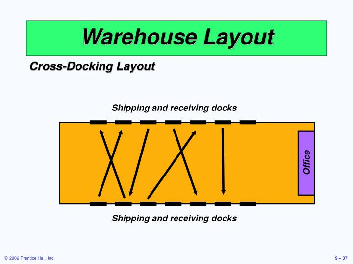 Shipping and receiving docks