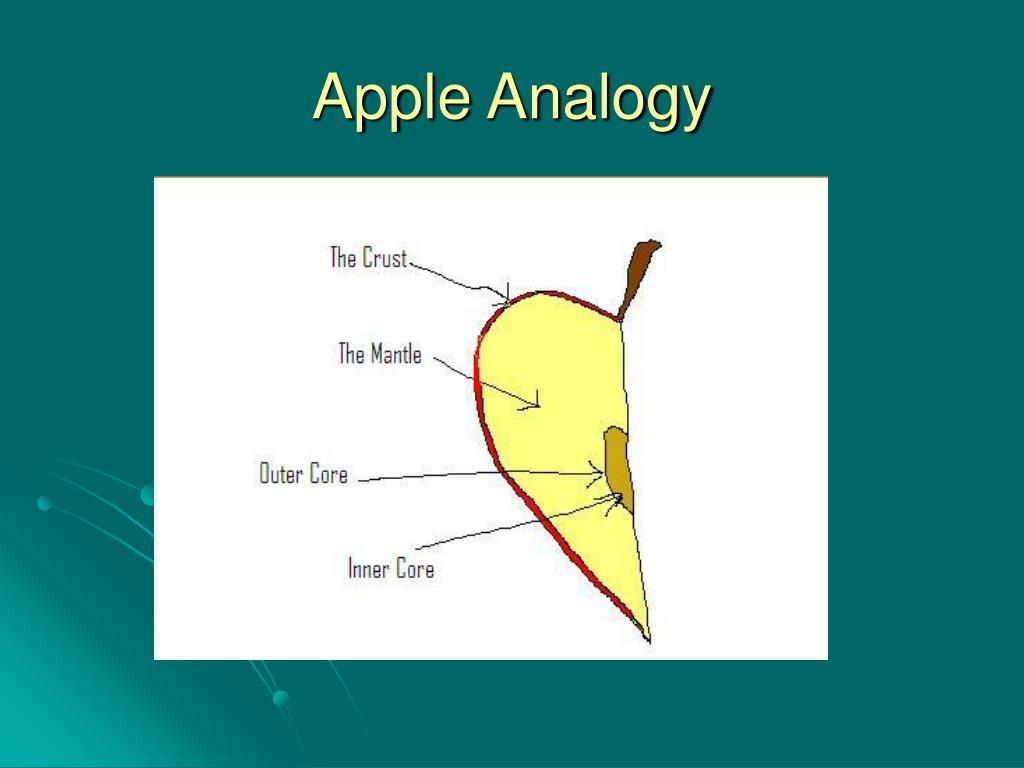 Apple Analogy