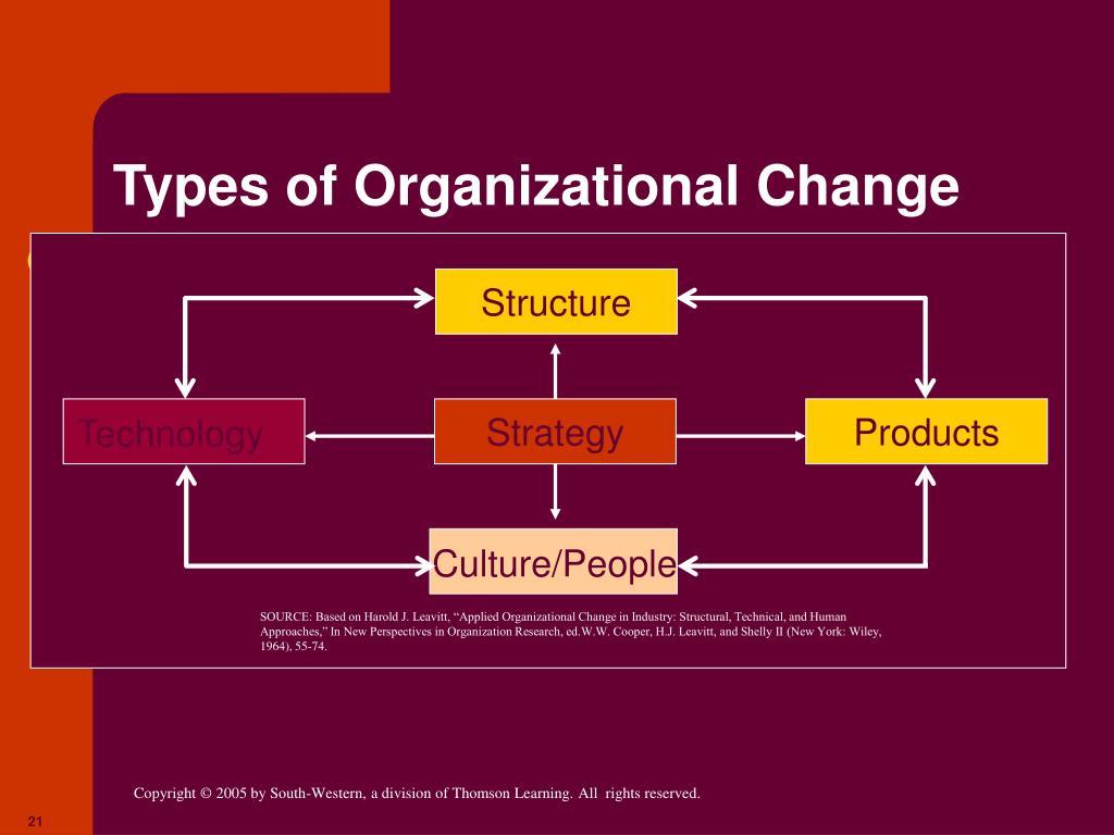 type of organization