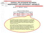 overall relationship between independent and dependent variables54
