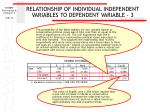 relationship of individual independent variables to dependent variable 3