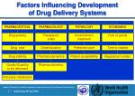 factors influencing development of drug delivery systems