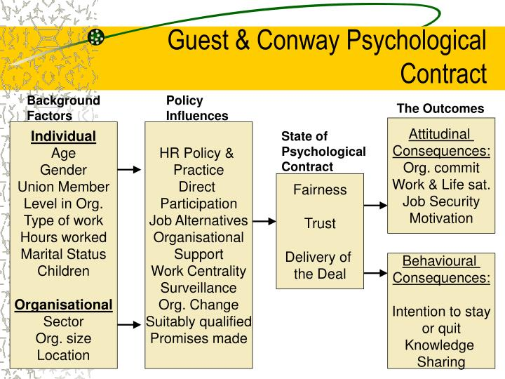 guest and conway psychological contract model