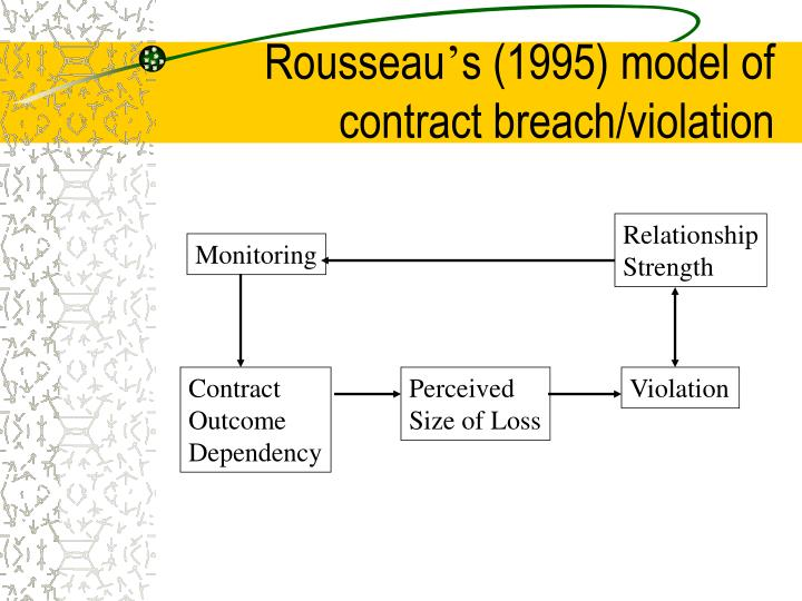 Ppt Psychological Contract Breach Violation Powerpoint
