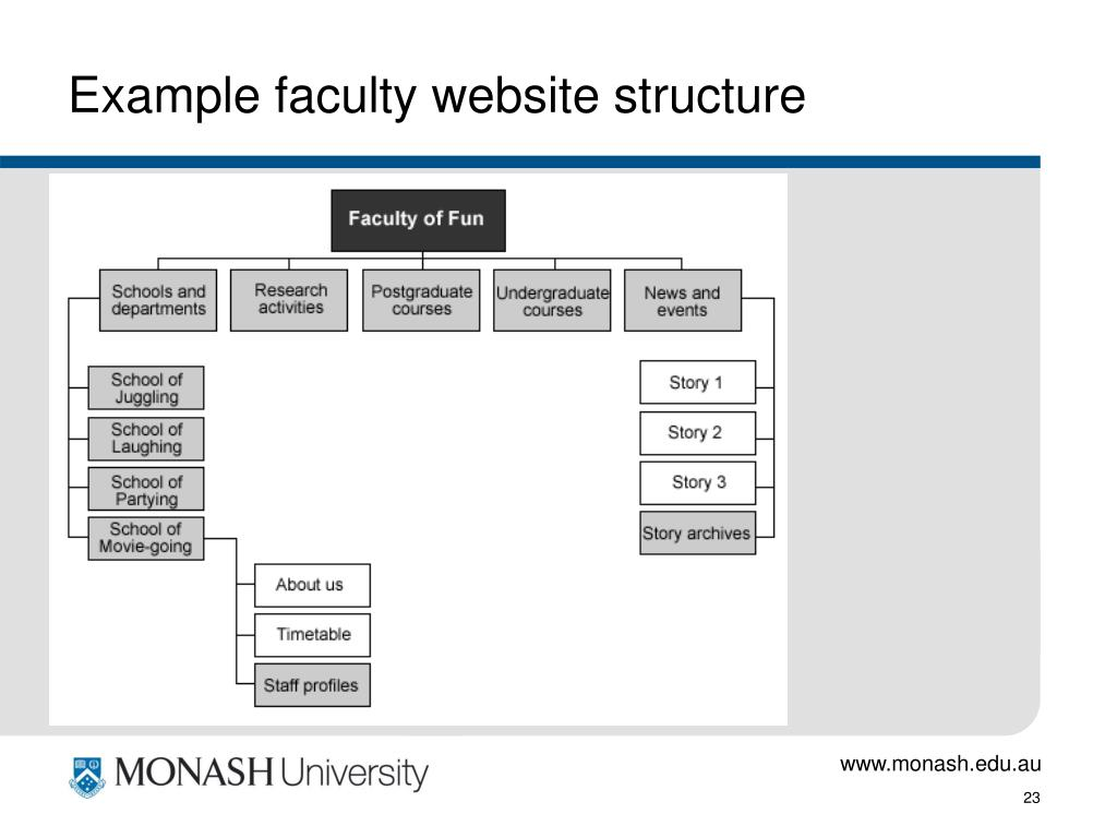 Example faculty website structure