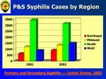 p s syphilis cases by region