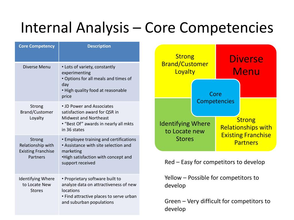 pestle analysis of starbuck in ukk It is the culmination of much internal analysis and external research thinking about the outcome, one can define swot analysis as the extent to which a firm's current strategy, strengths and weaknesses are relevant to the business.