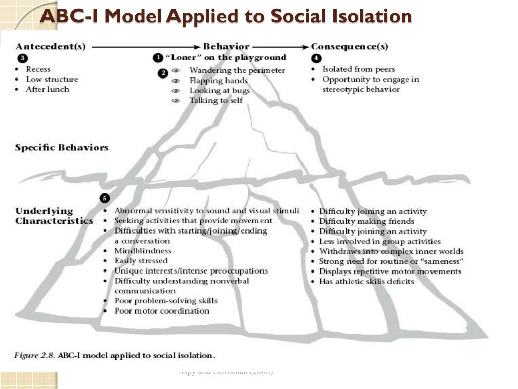 ABC-I Model Applied to Social Isolation