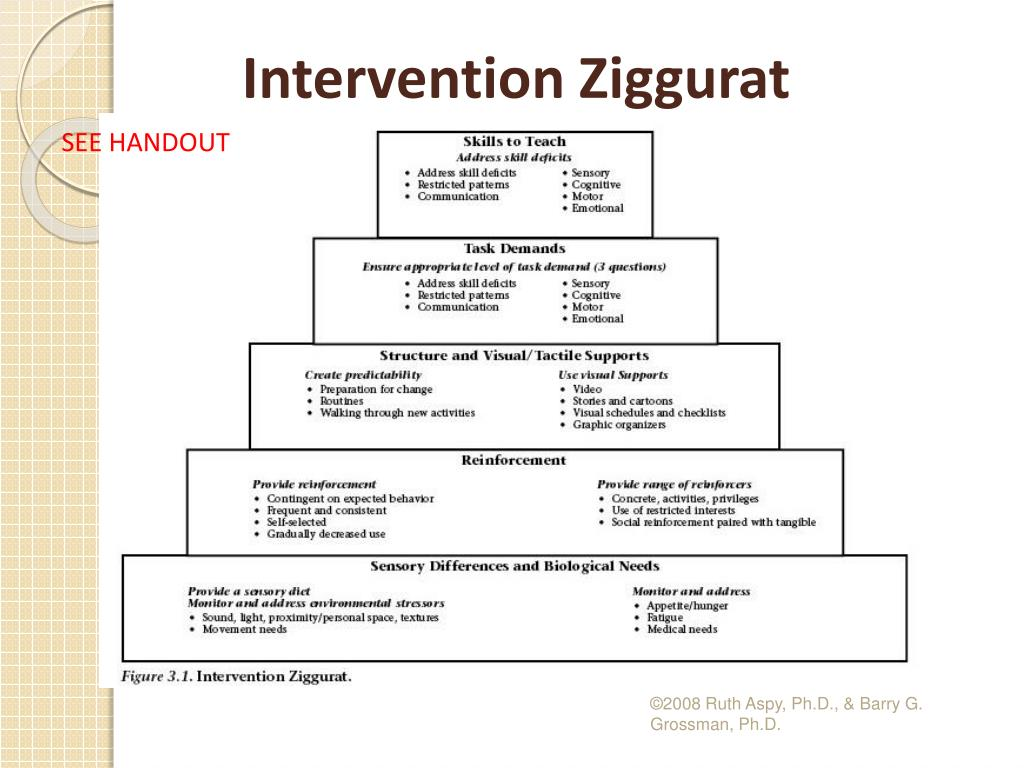 Intervention Ziggurat