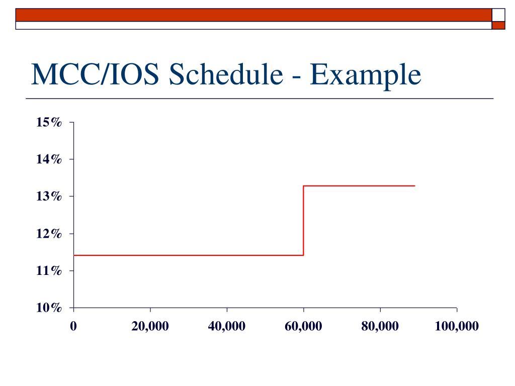 MCC/IOS Schedule - Example