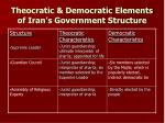 theocratic democratic elements of iran s government structure
