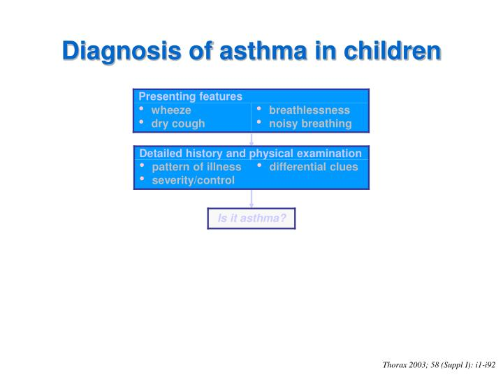 Diagnosis of asthma in children