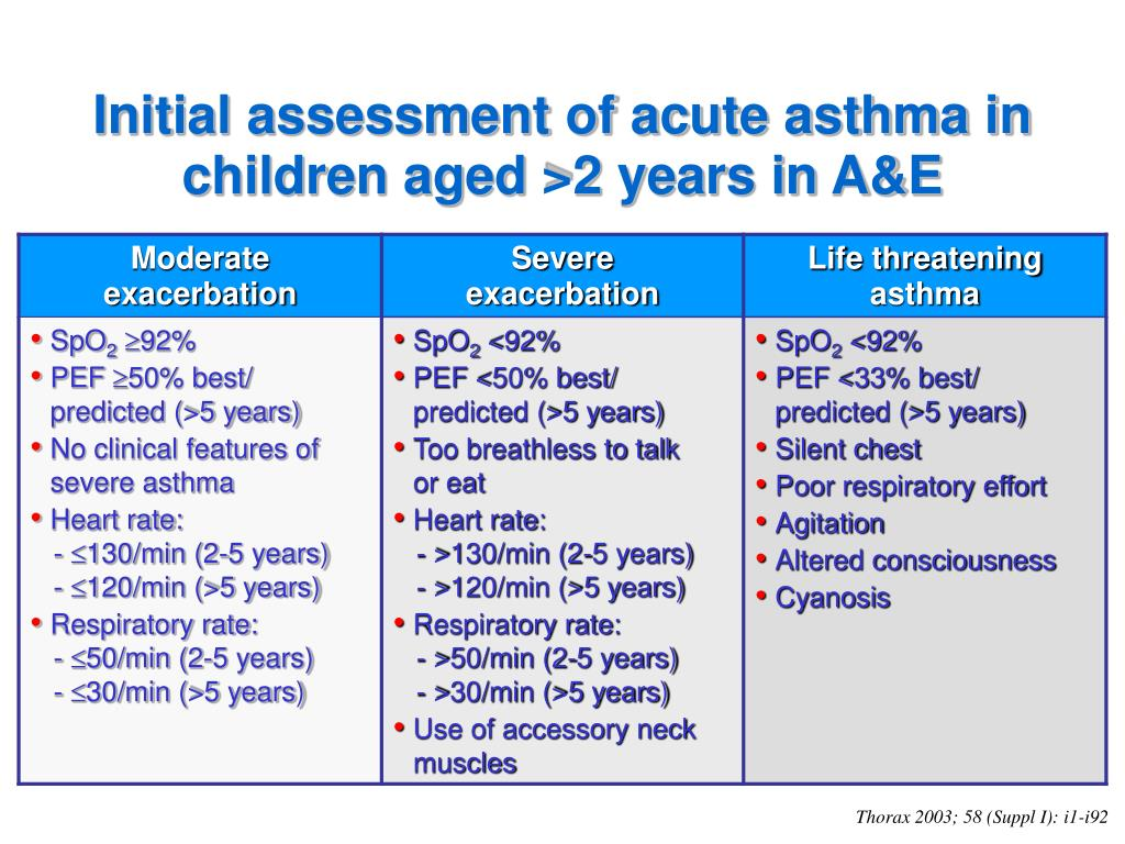 Initial assessment of acute asthma in children aged >2 years in A&E