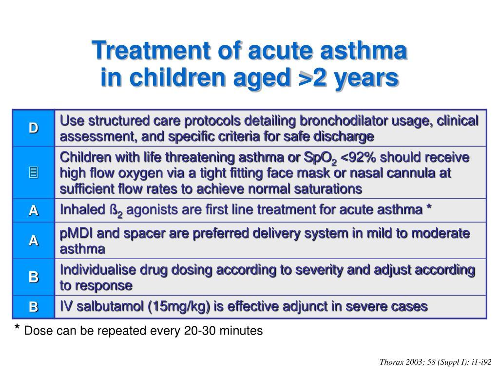 Treatment of acute asthma