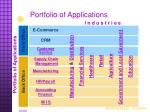 portfolio of applications