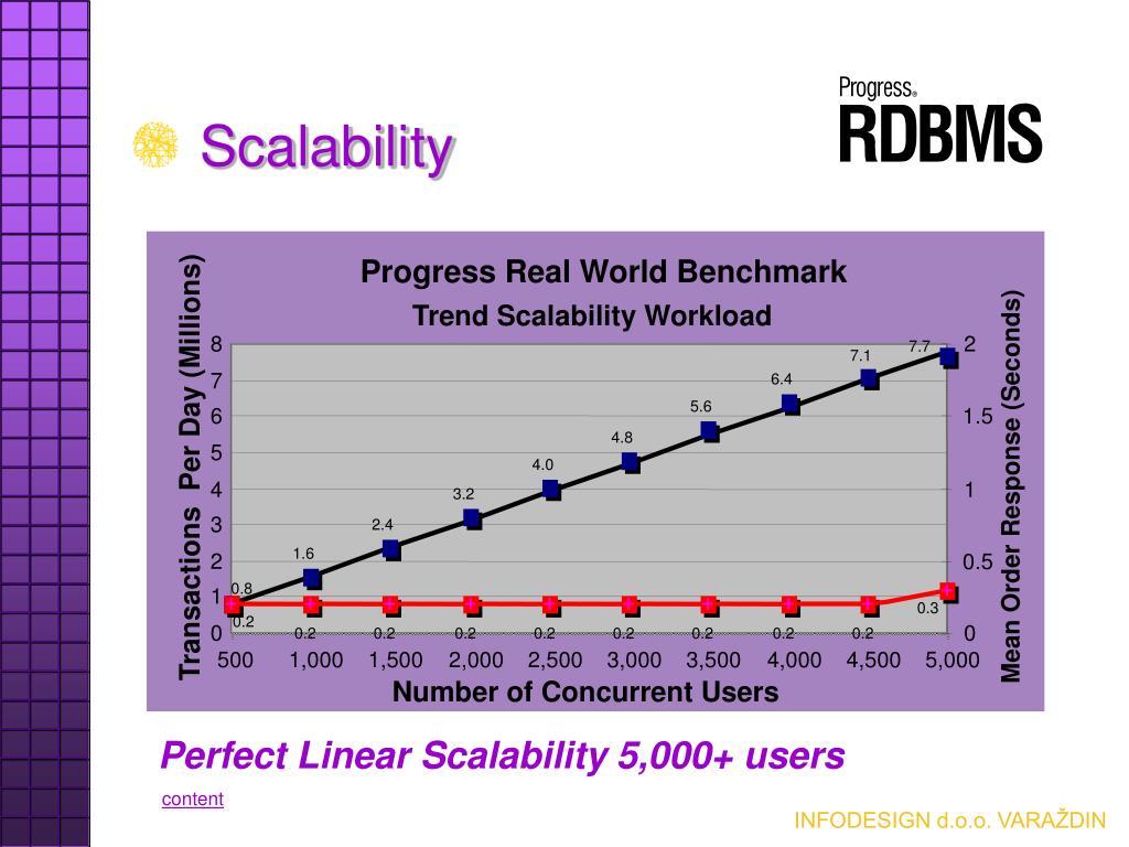 Progress Real World Benchmark