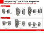 support any type of data integration best of breed means using the right tools for the job