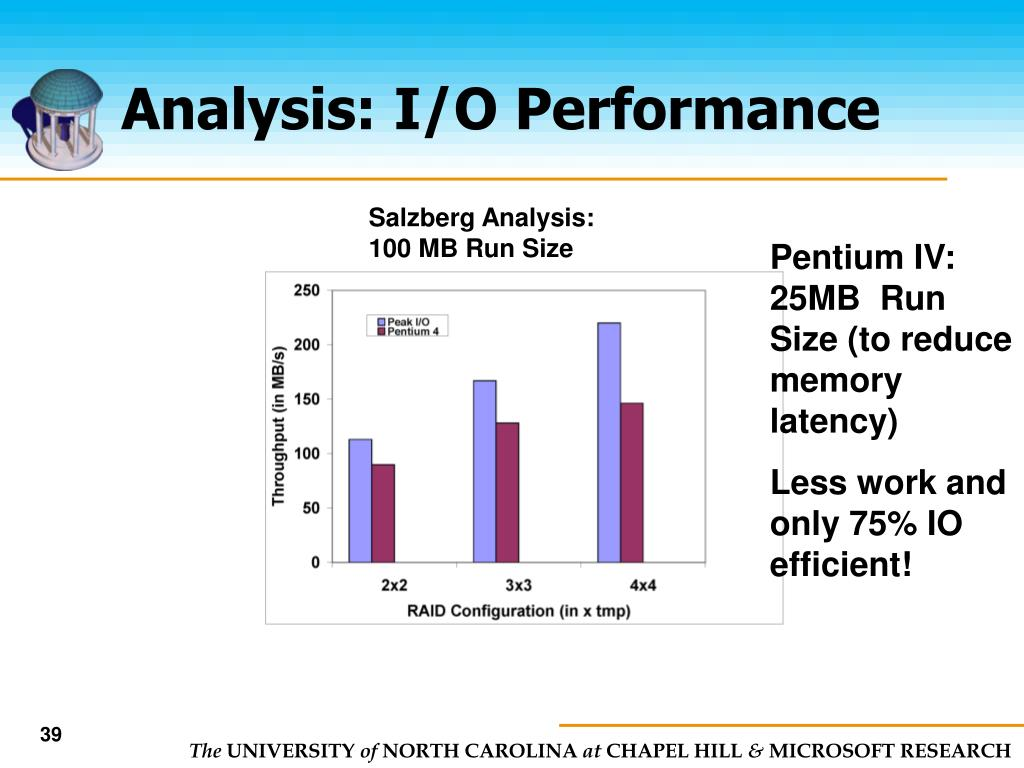 Analysis: I/O Performance