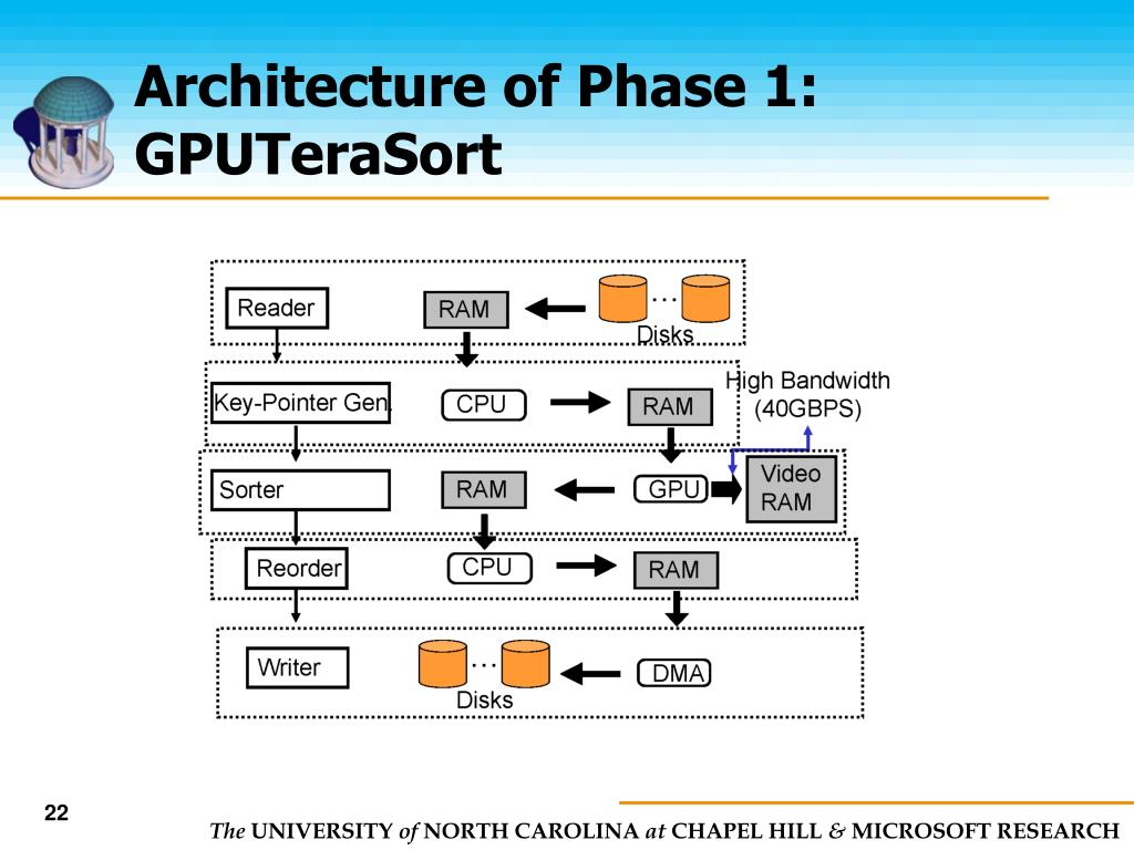 Architecture of Phase 1: GPUTeraSort