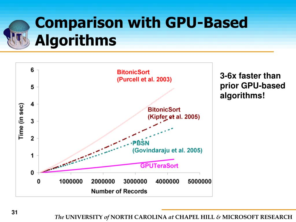 Comparison with GPU-Based Algorithms
