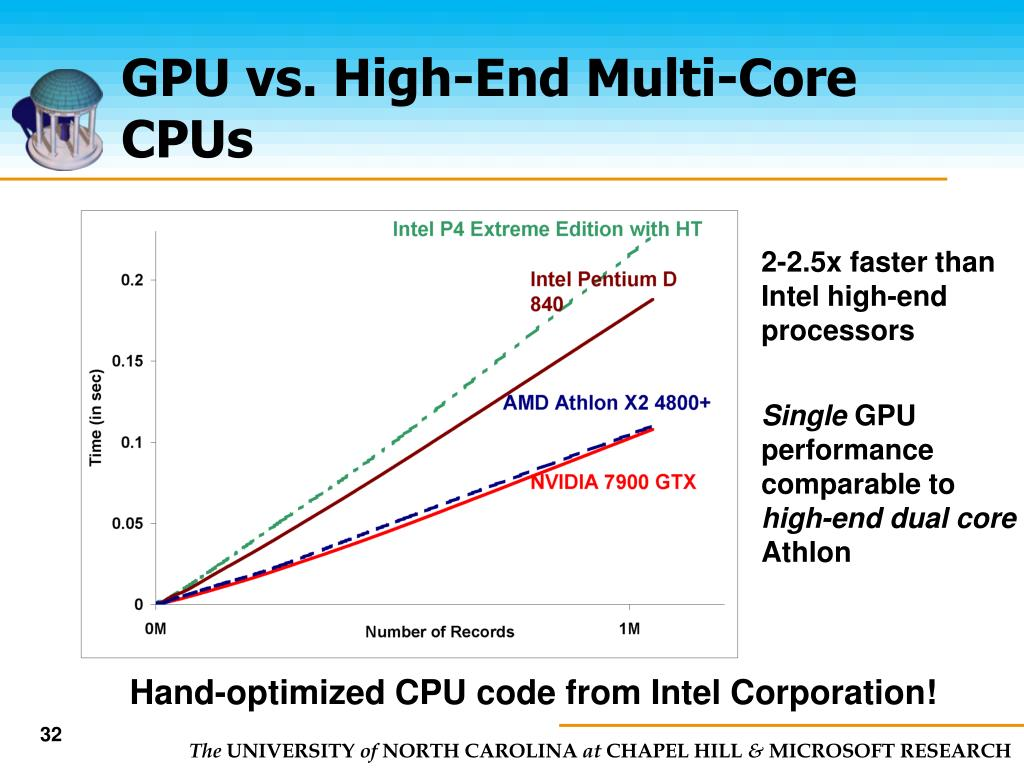 GPU vs. High-End Multi-Core CPUs