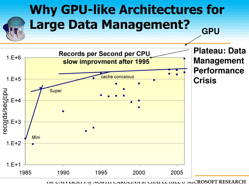 Why GPU-like Architectures for