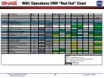 wsc operations orr red out chart