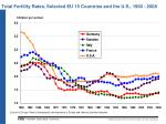 total fertility rates selected eu 15 countries and the u s 1960 2008