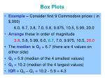 box plots1