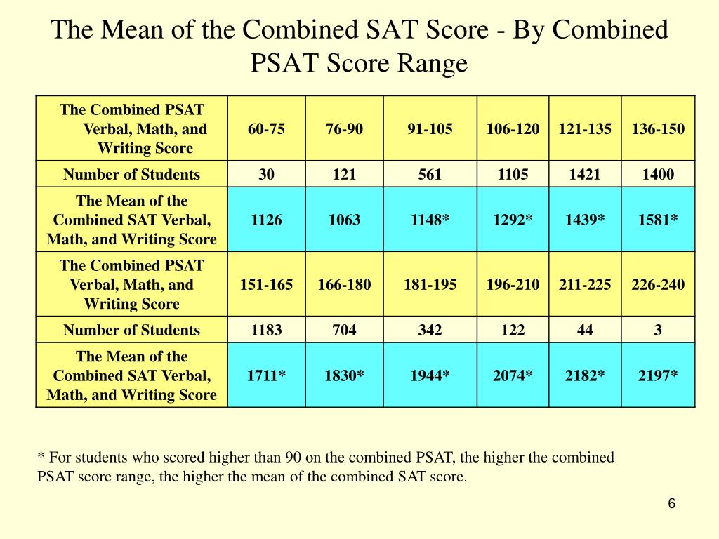 sat rescore essay Older students may be able to submit psat or sat scores instead often referred to as the essay what's a good ssat or isee score.