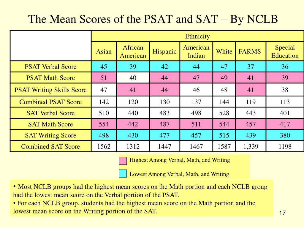 highest score essay portion sat Wondering about the new sat essay scoring rubric we've got that, and more it's a fact of academic life that you need to write essays you've done it in high school and you'll write even more in college.