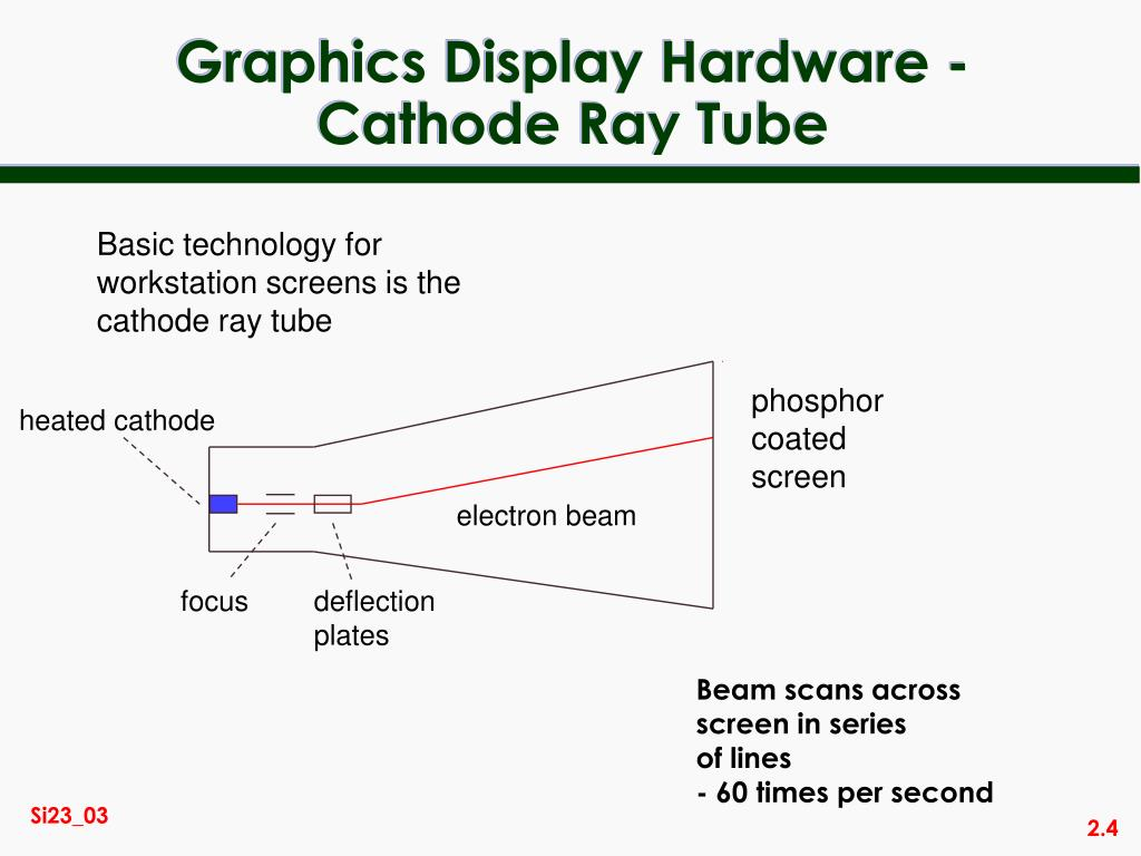 Graphics Display Hardware -Cathode Ray Tube