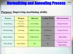 normalizing and annealing process