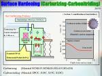 surface hardening carburizing carbonitriding