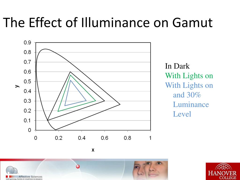 The Effect of Illuminance on Gamut