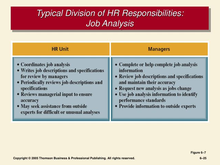 hr job analysis review question Activities, the number of hr jobs is decreasing, others feel that on the contrary by outsourcing these kinds of repetitive manuscript received january 8, 2011.