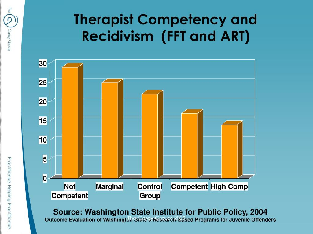 Therapist Competency and Recidivism  (FFT and ART)