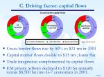 c driving factor capital flows